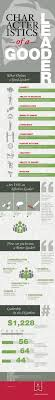 1000 ideas about leadership characteristics characteristics of a good leader infographic business leader