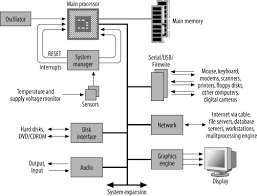 an introduction to computer architecture   designing embedded    block diagram of a generic computer