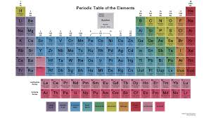 list of chemical elements in alphabetical order periodic table glassy