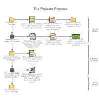 workflow diagram examplesprobate process workflow diagram