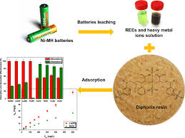 Recovery of metals from waste nickel-metal hydride batteries using ...