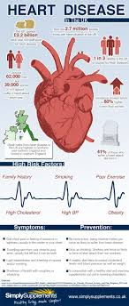 best images about cardiac heart disease heart 17 best images about cardiac heart disease heart failure and cardiology
