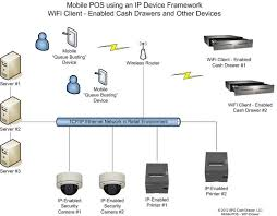 netpro® mobile solution suite of cash drawers   apg cash drawer  llcethernet network in a retail environment diagram