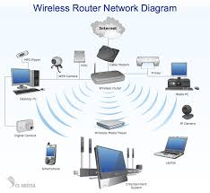 wireless lan diagram   find a guide with wiring diagram images