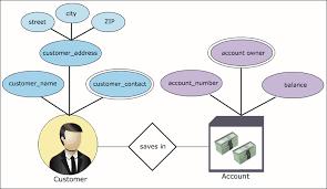 entity relationship diagram  erd  tutorial in urdu