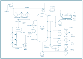 technical drawing softwarechemical and process engineering diagram