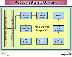 Sap Accounts Payable Process Related Keywords & Suggestions - Sap ...