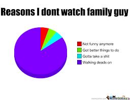 Family Guy by Cup - Meme Center via Relatably.com