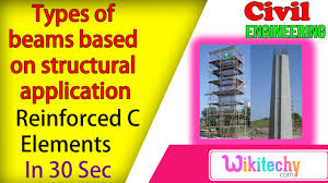 list the types of beams based on structural application list the types of beams based on structural application reinforced concrete interview questions