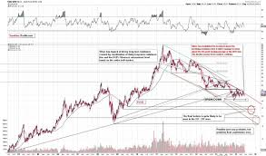 forecasts for the final bottom in silver silver phoenix in our daily gold and silver trading newsletter we usually focus on either short or medium term price swings but in this essay we ll do something quite