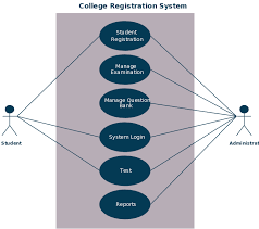 use case templates to instantly create use case diagrams online    use case for a college enrollment system  click on image to modify online