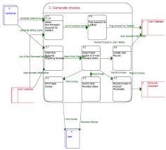 generate invoice data flow diagram   nieder er cagenerate invoice data flow diagram  ‹