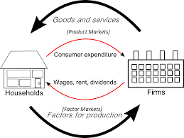 circular flow of income diagram  and market systems