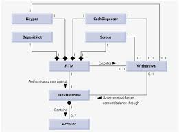section      optional  software engineering case study    class diagram for the atm system model