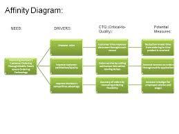 affinity diagram   starbucks with technologyaffinity diagram