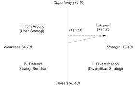 analisis swot pln  creative zahradari hasil identifikasi faktor faktor tersebut maka dapat digambarkan dalam diagram cartesius swot yang dapat dilihat pada gambar  dibawah ini