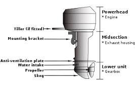 diagrams boat motors all boats outboard boat motor wiring diagram mercury 402 outboard boat