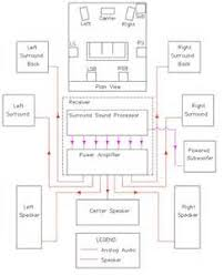 panasonic home theater wiring diagram images the basics of home theater sample wiring diagram
