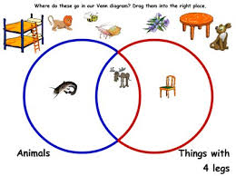 handling data  lt  maths zone   free cool learning games for schoolvenn diagram    sian mansfield