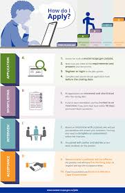 how to apply western cape government jobs how to apply infographic