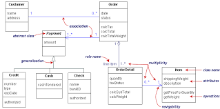 class diagrammodeling an order