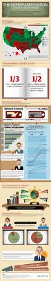 17 best images about preparing for college college of those students half will never receive a college degree clearly something isn t working this infographic lays out