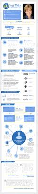 tess whitty infographic cv swedish translation services