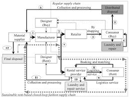 Sustainable Rent-Based <b>Closed</b>-Loop Supply <b>Chain</b> for <b>Fashion</b> ...