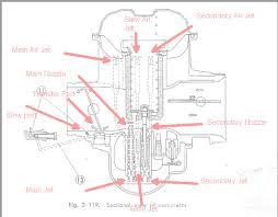 how to tune a cv carb how to tune a cv carb cv carb cutawayarked up jpg
