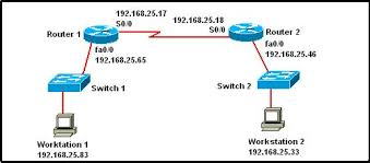 Image result for networking basics