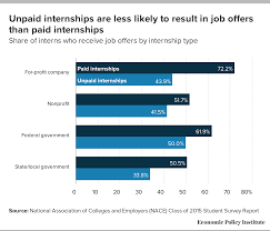 do college internships lead to jobs yes especially if it s internship season and offices across the country are filled interns trying to make a good impression do internships lead to jobs it depends