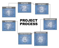 best images of project flow chart   construction project process    project flow chart template