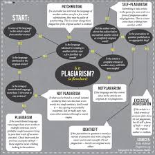 plagiarism common forms of plagiarism and how to avoid them image of poynter s is it plagiarism flowchart