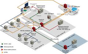 hitachi id identity and access management suite architecturenetwork architecture diagram