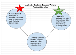 want to be an online success you need authority content authority content writing