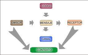 Resultado de imagen para la comunicacion y sus elementos