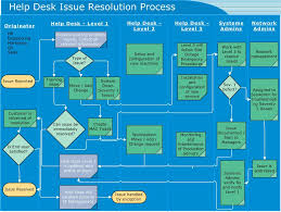 mcp desai  jpgcollection service desk process flow diagram pictures diagrams