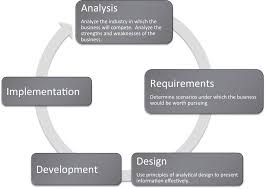 industry analysis smartphone apps where are we in the life cycle