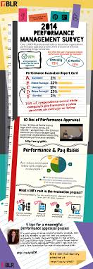 17 best images about performance management 17 best images about performance management spotlight fonts and assessment