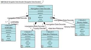 innovation  interfacing clearly   gps worldnavigation data decoder block definition diagram
