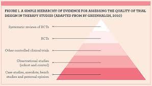 Buy Original Essay   research critique Academia edu Critique of Research Outlines     Research Problem     Literature Review