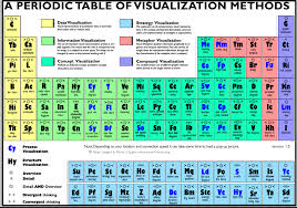 excellent periodic table of visualizations for teachers    excellent periodic table of visualizations for teachers  educational technology and mobile learning