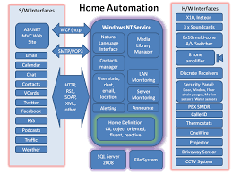 advantages of office automation system advantages of office automation
