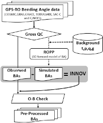 schematic diagram of the gps ro data processing system    schematic diagram of the gps ro data processing system implemented in kpop