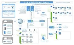 the practice through a network diagram  health law section blog small office network diagram jpg