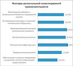 потенциал российской экономики и инновационные пути его ...
