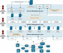 network management systems architectural leading practice  high    network management systems architectural leading practice  high availability    cisco systems