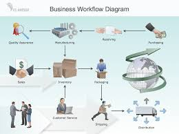 conceptdraw samples   quality and manufacturing chartssample   business workflow diagram