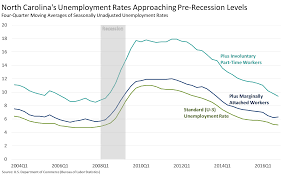 nc osbm economy signal that unemployment levels are near pre recession lows as north carolina approaches full employment levels wage growth is likely to accelerate