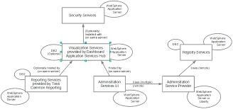 jazz for service management architecturejazz for service management software dependency diagram jazz for service management software dependency diagram